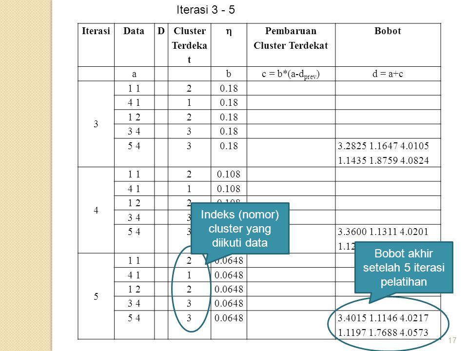 17 IterasiDataD Cluster Terdeka t  Pembaruan Cluster Terdekat Bobot abc = b*(a-d prev )d = a+c 3 1 20.18 4 110.18 1 220.18 3 430.18 5 430.18 3.2825 1