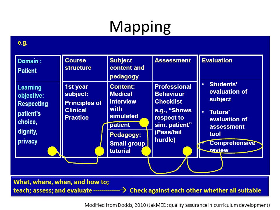 Mapping What, where, when, and how to; teach; assess; and evaluate -------------  Check against each other whether all suitable What, where, when, and how to; teach; assess; and evaluate -------------  Check against each other whether all suitable Modified from Dodds, 2010 (JakMED: quality assurance in curriculum development)