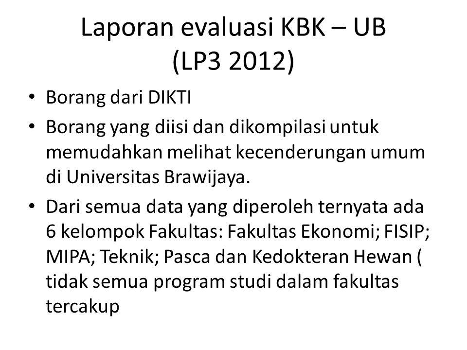 Laporan evaluasi KBK – UB (LP3 2012) Borang dari DIKTI Borang yang diisi dan dikompilasi untuk memudahkan melihat kecenderungan umum di Universitas Br