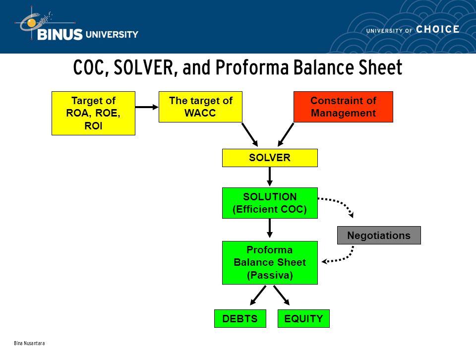 Bina Nusantara COC, SOLVER, and Proforma Balance Sheet Constraint of Management SOLVER SOLUTION (Efficient COC) The target of WACC Proforma Balance Sh