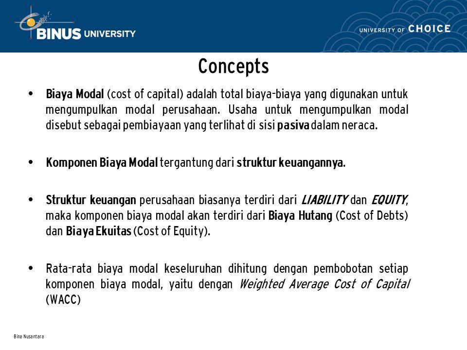 Bina Nusantara Concepts Biaya Modal (cost of capital) adalah total biaya-biaya yang digunakan untuk mengumpulkan modal perusahaan. Usaha untuk mengump