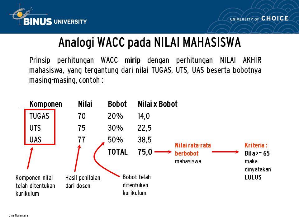 Bina Nusantara Contoh Perhitungan WACC Component Balance COCWeightTax Contribution Long-term Debts $3000 10,5%30%20% 2,52% Common Stocks $7000 11,2%70%- 7,84% TOTAL$10.000100% 11,36% Bobot Saham Biasa = $7.000 dibagi total ($10.000) Lihat neraca Rata-rata berbobot biaya modal (WACC) Apakah disetujui manajemen .