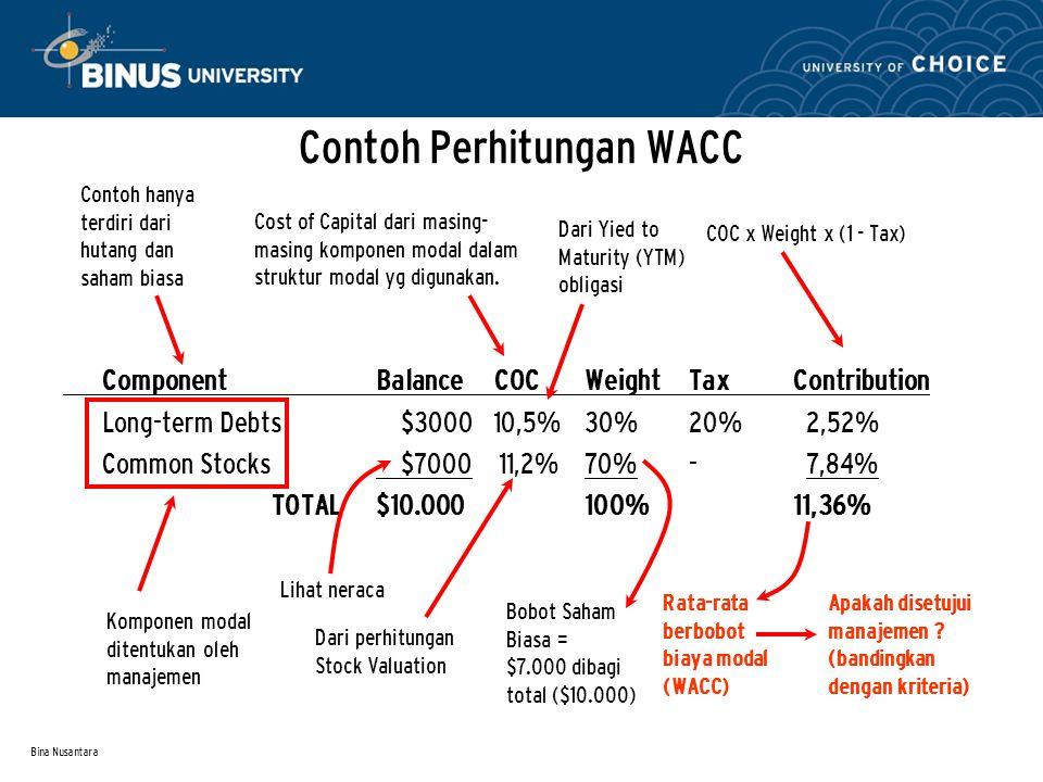 Bina Nusantara Contoh Perhitungan WACC Component Balance COCWeightTax Contribution Long-term Debts $3000 10,5%30%20% 2,52% Common Stocks $7000 11,2%70
