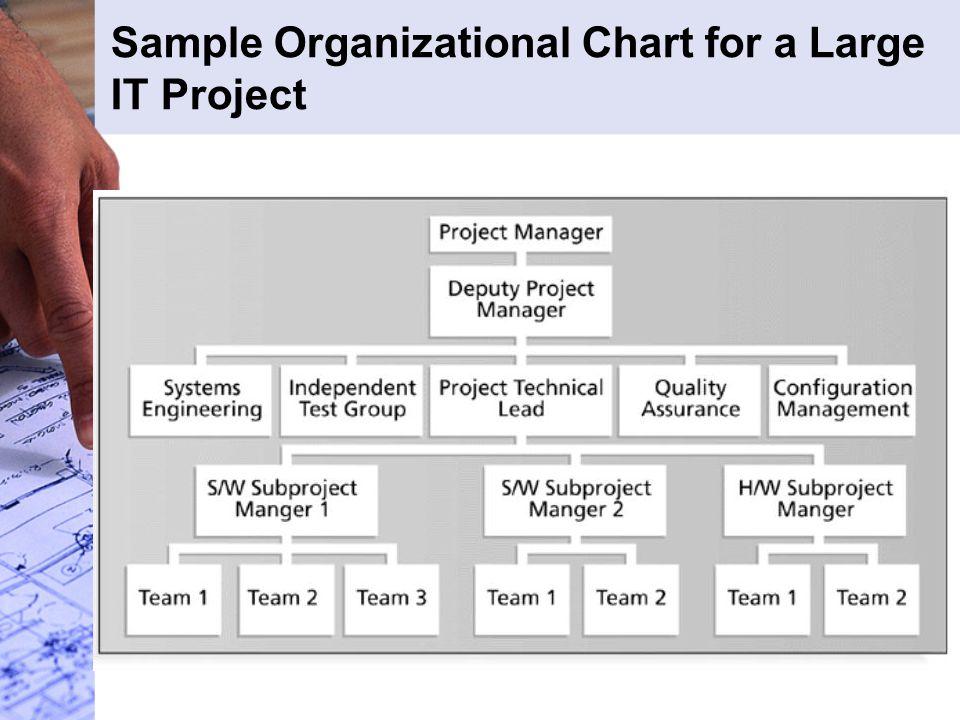 Mengatur Proses Pembuatan Keputusan Manager proyek perlu unntuk mengatur pembuatan keputusan dalam suatu proyek dengan mengambil orang yang tepat sekaligus membuat kputusan yang tepat pada saat yang tepat pula.