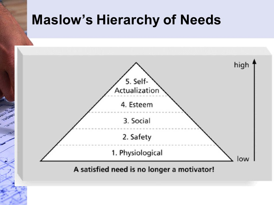 Motivation Abraham Maslow developed a hierarchy of needs to illustrate his theory that people's behaviors are guided by a sequence of needs Maslow argued that humans possess unique qualities that enable them to make independent choices, thus giving them control of their destiny