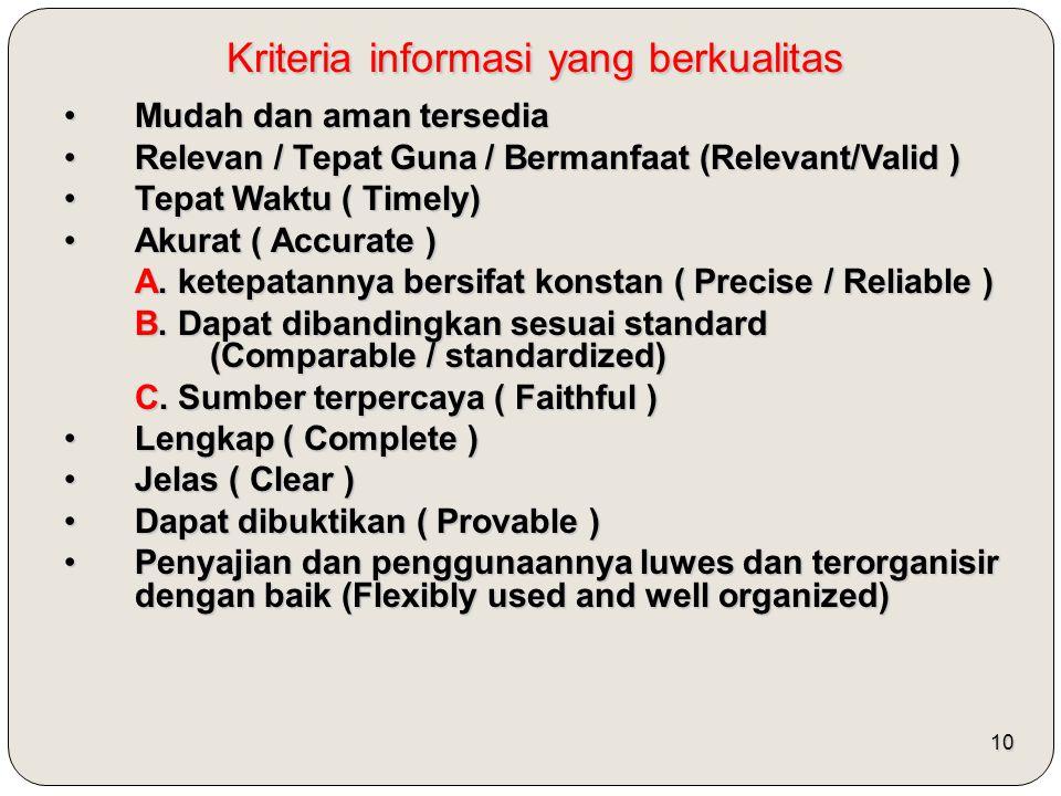 10 Kriteria informasi yang berkualitas Mudah dan aman tersediaMudah dan aman tersedia Relevan / Tepat Guna / Bermanfaat (Relevant/Valid )Relevan / Tepat Guna / Bermanfaat (Relevant/Valid ) Tepat Waktu ( Timely)Tepat Waktu ( Timely) Akurat ( Accurate )Akurat ( Accurate ) A.