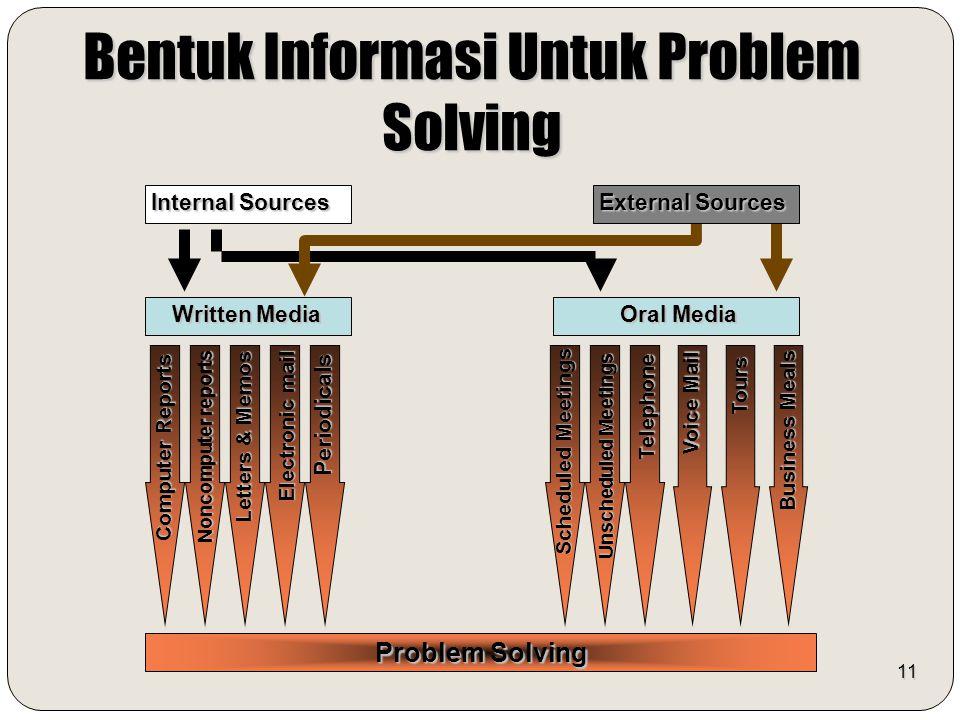 11 Bentuk Informasi Untuk Problem Solving Computer Reports Noncomputer reports Electronic mail Periodicals Telephone Problem Solving Written Media Ora