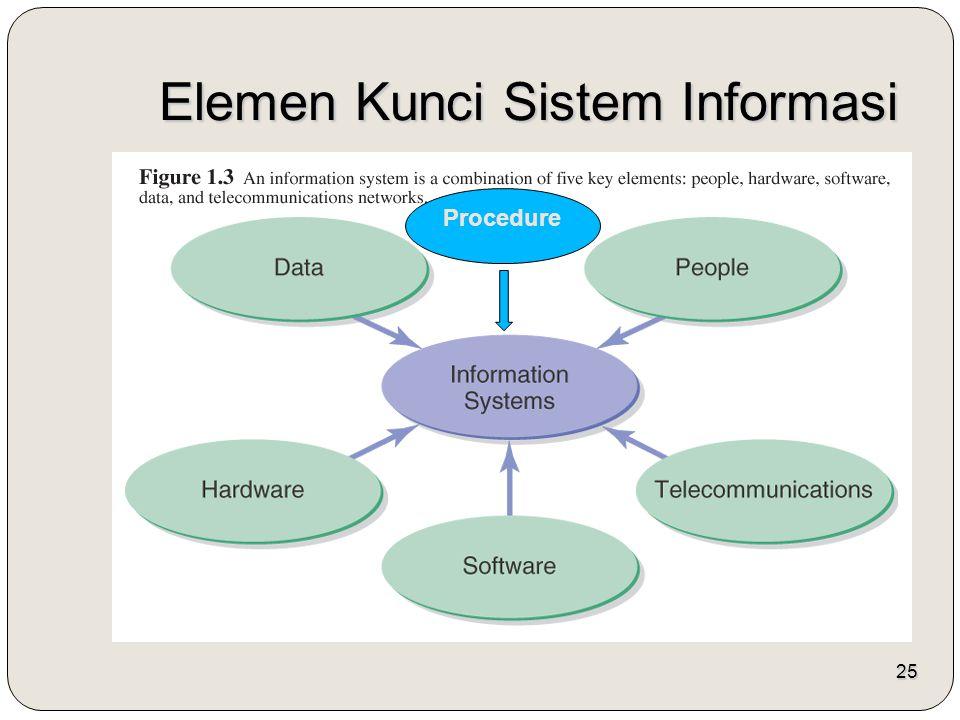 25 Elemen Kunci Sistem Informasi Procedure