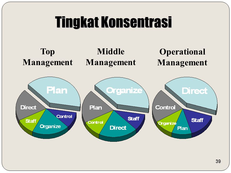 39 Tingkat Konsentrasi Top Management Middle Management Operational Management