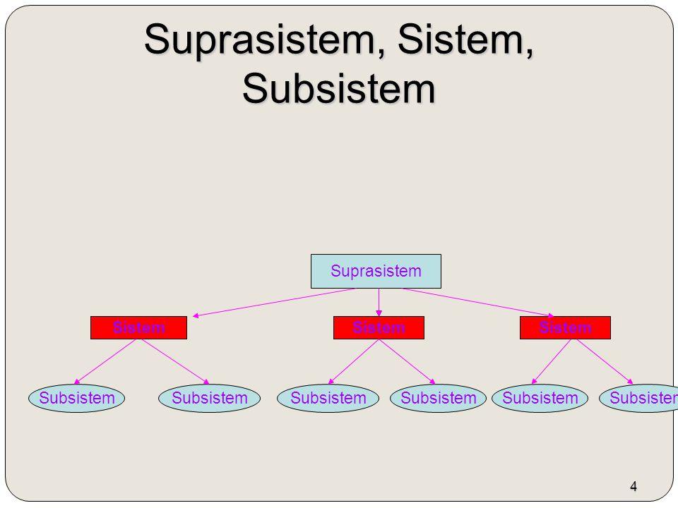5 Klasifikasi Sistem Klasifikasi Sistem 1.- Sistem Abstrak (sistem software, dsb) 2.- Sistem Fisik (sistem mobil,dsb) 3.- Sistem Alamiah (sistem prptaran bumi, dsb) 4.