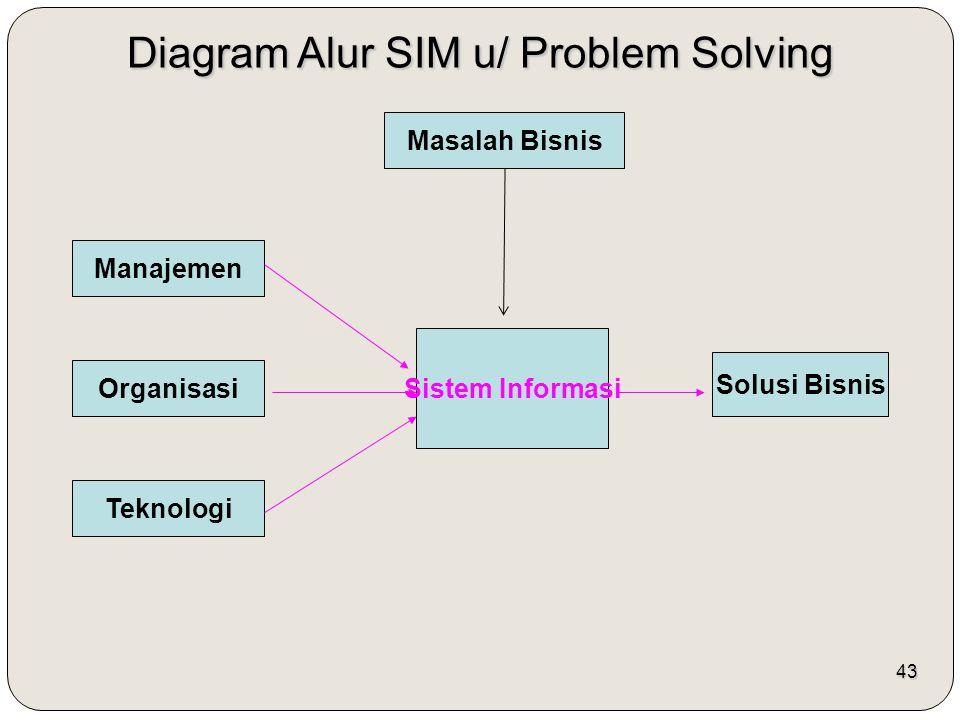 43 Diagram Alur SIM u/ Problem Solving Masalah Bisnis Manajemen Organisasi Teknologi Sistem Informasi Solusi Bisnis