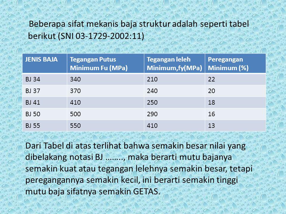 Beberapa sifat mekanis baja struktur adalah seperti tabel berikut (SNI 03-1729-2002:11) JENIS BAJATegangan Putus Minimum Fu (MPa) Tegangan leleh Minim