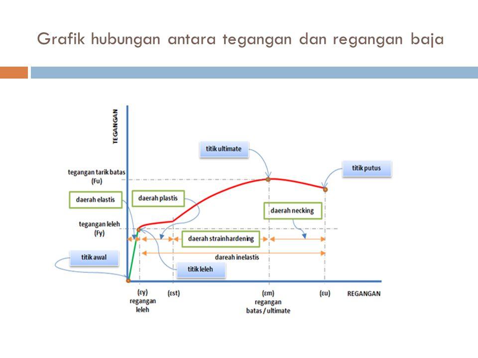 Grafik hubungan antara tegangan dan regangan baja