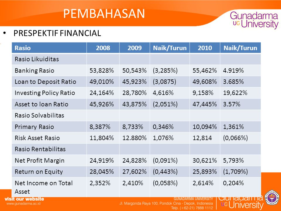 PEMBAHASAN PRESPEKTIF FINANCIAL Rasio20082009Naik/Turun2010Naik/Turun Rasio Likuiditas Banking Rasio53,828%50,543%(3,285%)55,462%4.919% Loan to Deposit Ratio49,010%45,923%(3,0875)49,608%3.685% Investing Policy Ratio24,164%28,780%4,616%9,158%19,622% Asset to loan Ratio45,926%43,875%(2,051%)47,445%3.57% Rasio Solvabilitas Primary Rasio8,387%8,733%0,346%10,094%1,361% Risk Asset Rasio11,804%12.880%1,076%12,814(0,066%) Rasio Rentabilitas Net Profit Margin24,919%24,828%(0,091%)30,621%5,793% Return on Equity28,045%27,602%(0,443%)25,893%(1,709%) Net Income on Total Asset 2,352%2,410%(0,058%)2,614%0,204%
