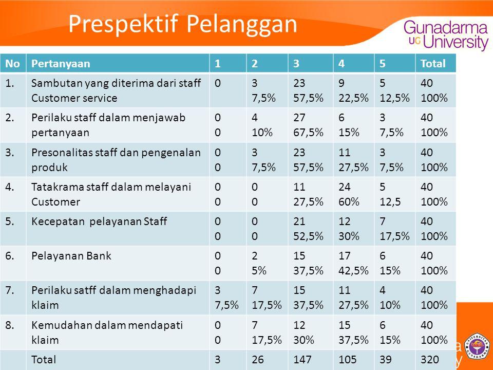 Prespektif Pelanggan NoPertanyaan12345Total 1.Sambutan yang diterima dari staff Customer service 03 7,5% 23 57,5% 9 22,5% 5 12,5% 40 100% 2.Perilaku staff dalam menjawab pertanyaan 0000 4 10% 27 67,5% 6 15% 3 7,5% 40 100% 3.Presonalitas staff dan pengenalan produk 0000 3 7,5% 23 57,5% 11 27,5% 3 7,5% 40 100% 4.Tatakrama staff dalam melayani Customer 0000 0000 11 27,5% 24 60% 5 12,5 40 100% 5.Kecepatan pelayanan Staff0000 0000 21 52,5% 12 30% 7 17,5% 40 100% 6.Pelayanan Bank0000 2 5% 15 37,5% 17 42,5% 6 15% 40 100% 7.Perilaku satff dalam menghadapi klaim 3 7,5% 7 17,5% 15 37,5% 11 27,5% 4 10% 40 100% 8.Kemudahan dalam mendapati klaim 0000 7 17,5% 12 30% 15 37,5% 6 15% 40 100% Total3 0,9% 26 8,1% 147 45,9% 105 32,8% 39 12,2% 320 100%