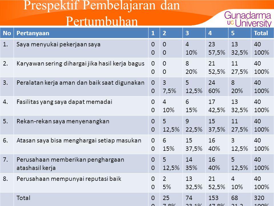 Prespektif Pembelajaran dan Pertumbuhan NoPertanyaan12345Total 1.Saya menyukai pekerjaan saya0000 0000 4 10% 23 57,5% 13 32,5% 40 100% 2.Karyawan sering dihargai jika hasil kerja bagus0000 0000 8 20% 21 52,5% 11 27,5% 40 100% 3.Peralatan kerja aman dan baik saat digunakan0000 3 7,5% 5 12,5% 24 60% 8 20% 40 100% 4.Fasilitas yang saya dapat memadai0000 4 10% 6 15% 17 42,5% 13 32,5% 40 100% 5.Rekan-rekan saya menyenangkan0000 5 12,5% 9 22,5% 15 37,5% 11 27,5% 40 100% 6.Atasan saya bisa menghargai setiap masukan0000 6 15% 15 37,5% 16 40% 3 12,5% 40 100% 7.Perusahaan memberikan penghargaan atashasil kerja 0000 5 12,5% 14 35% 16 40% 5 12,5% 40 100% 8.Perusahaan mempunyai reputasi baik0000 2 5% 13 32,5% 21 52,5% 4 10% 40 100% Total0000 25 7,8% 74 23,1% 153 47,8% 68 21,2 320 100%