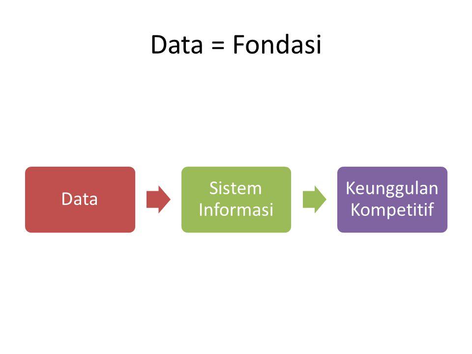 Data = Fondasi Data Sistem Informasi Keunggulan Kompetitif