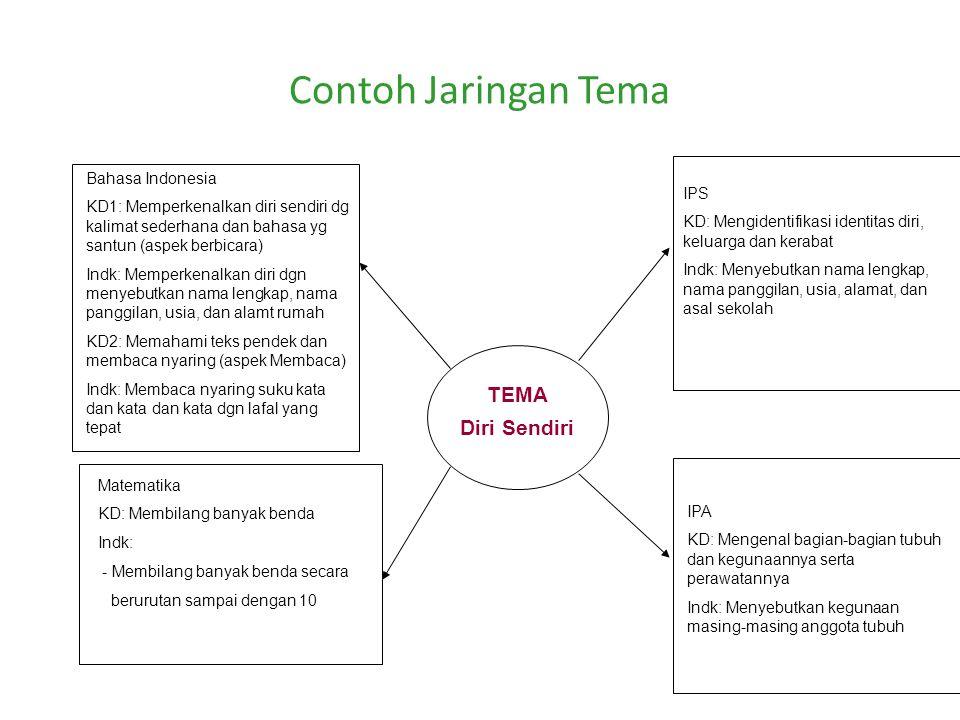 Contoh Jaringan Tema TEMA Diri Sendiri Bahasa Indonesia KD1: Memperkenalkan diri sendiri dg kalimat sederhana dan bahasa yg santun (aspek berbicara) I