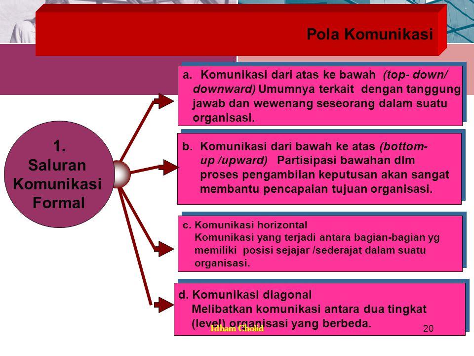 Pola Komunikasi a.Komunikasi dari atas ke bawah (top- down/ downward) Umumnya terkait dengan tanggung jawab dan wewenang seseorang dalam suatu organis