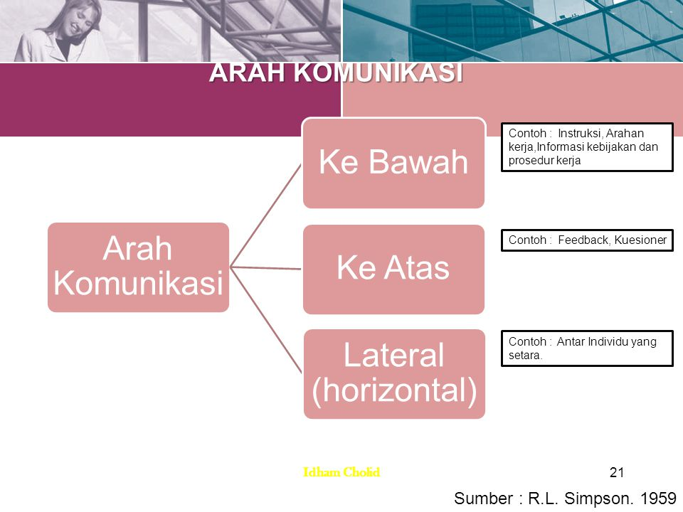 Arah Komunikasi Ke BawahKe Atas Lateral (horizontal) Contoh : Instruksi, Arahan kerja,Informasi kebijakan dan prosedur kerja Contoh : Feedback, Kuesio