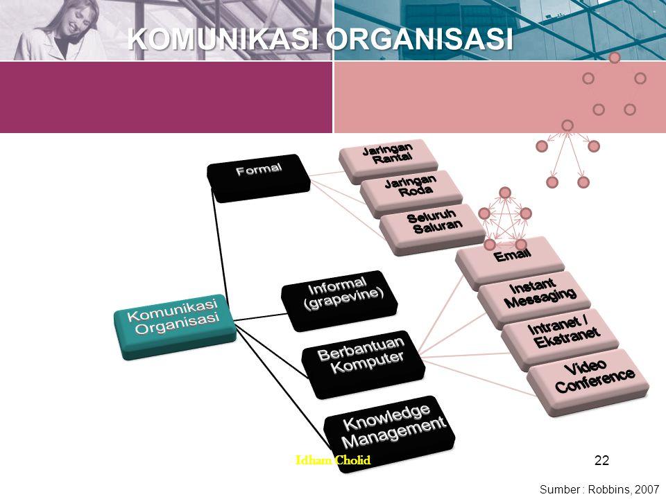 KOMUNIKASI ORGANISASI Sumber : Robbins, 2007 22 Idham Cholid