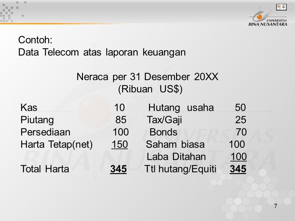 7 Contoh: Data Telecom atas laporan keuangan Neraca per 31 Desember 20XX (Ribuan US$) Kas 10 Hutang usaha 50 Piutang 85 Tax/Gaji 25 Persediaan 100 Bonds 70 Harta Tetap(net) 150 Saham biasa 100 Laba Ditahan 100 Total Harta 345 Ttl hutang/Equiti 345