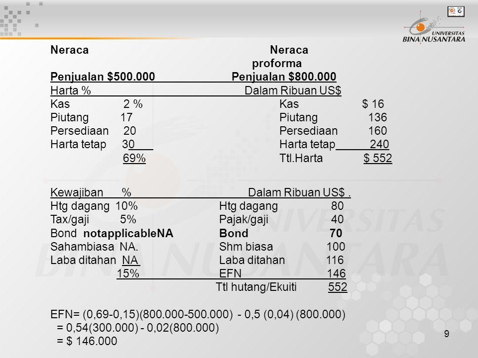 9 Neraca proforma Penjualan $500.000 Penjualan $800.000 Harta % Dalam Ribuan US$ Kas 2 % Kas $ 16 Piutang 17 Piutang 136 Persediaan 20 Persediaan 160 Harta tetap 30 Harta tetap 240 69% Ttl.Harta $ 552 Kewajiban % Dalam Ribuan US$.