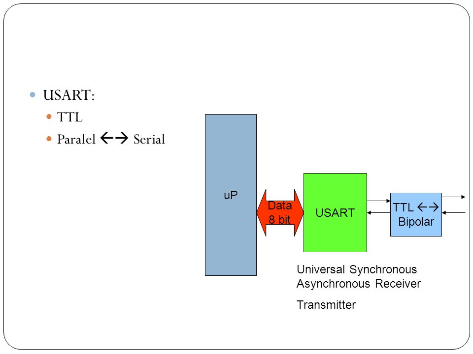 USART: TTL Paralel  Serial uP USART Data 8 bit TTL  Bipolar Universal Synchronous Asynchronous Receiver Transmitter