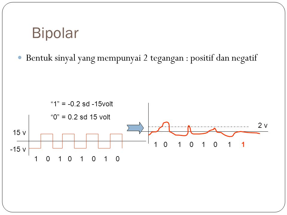 "Bipolar Bentuk sinyal yang mempunyai 2 tegangan : positif dan negatif ""1"" = -0.2 sd -15volt ""0"" = 0.2 sd 15 volt 1 0 1 0 1 0 1 0 1 0 1 1 15 v -15 v 2"