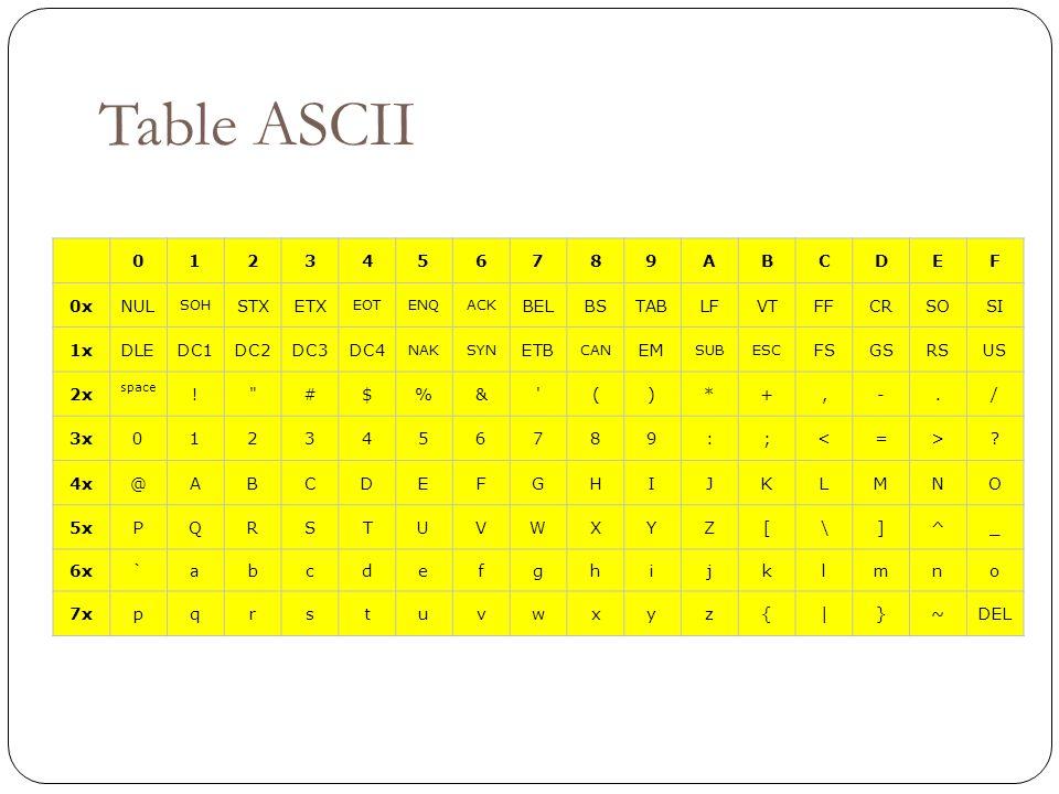 Table ASCII 0123456789ABCDEF 0xNUL SOH STXETX EOTENQACK BELBSTABLFVTFFCRSOSI 1xDLEDC1DC2DC3DC4 NAKSYN ETB CAN EM SUBESC FSGSRSUS 2x space !