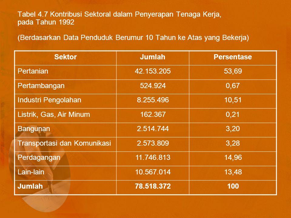 Tabel 4.7 Kontribusi Sektoral dalam Penyerapan Tenaga Kerja, pada Tahun 1992 (Berdasarkan Data Penduduk Berumur 10 Tahun ke Atas yang Bekerja) SektorJumlahPersentase Pertanian42.153.20553,69 Pertambangan524.9240,67 Industri Pengolahan8.255.49610,51 Listrik, Gas, Air Minum162.3670,21 Bangunan2.514.7443,20 Transportasi dan Komunikasi2.573.8093,28 Perdagangan11.746.81314,96 Lain-lain10.567.01413,48 Jumlah78.518.372100