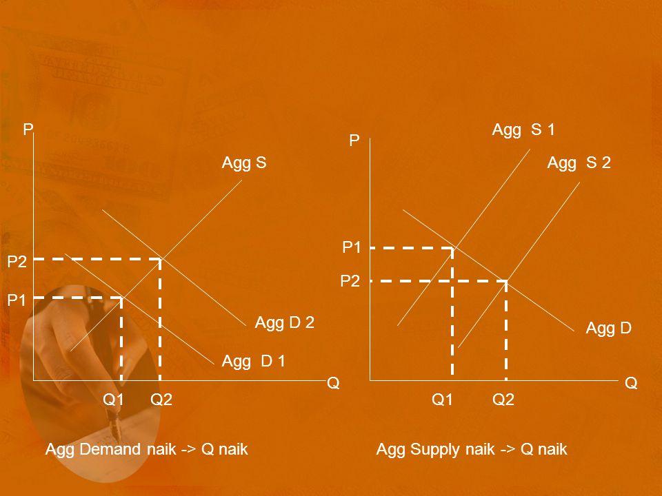 Agg S Agg D 1 Agg D 2 P Q P2 P1 Q1Q2 P Q Agg D Agg S 1 Agg S 2 P1 P2 Q1Q2 Agg Demand naik -> Q naikAgg Supply naik -> Q naik