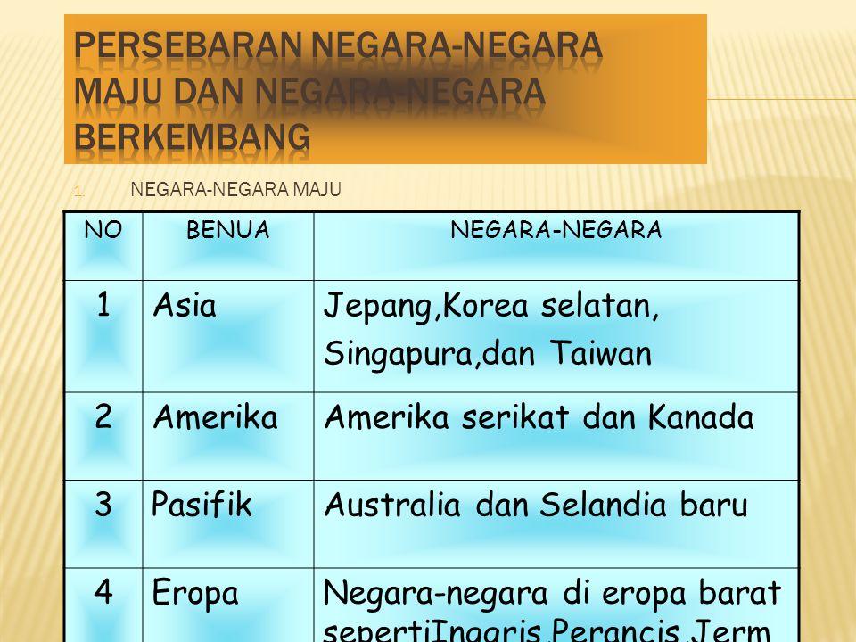 1. NEGARA-NEGARA MAJU NOBENUANEGARA-NEGARA 1AsiaJepang,Korea selatan, Singapura,dan Taiwan 2AmerikaAmerika serikat dan Kanada 3PasifikAustralia dan Se