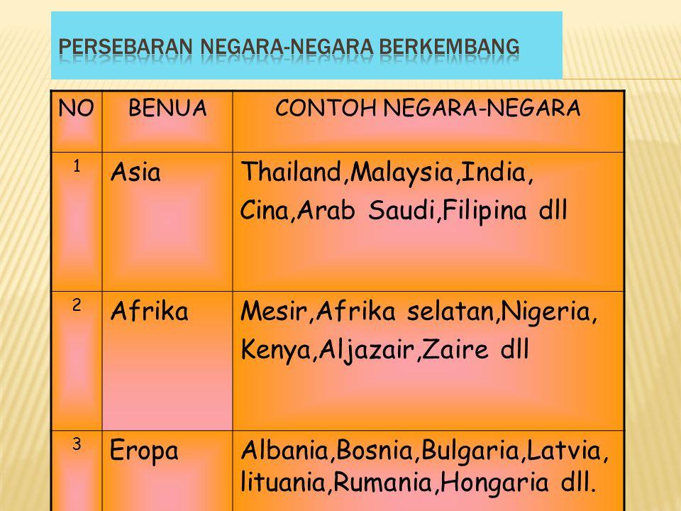 NOBENUACONTOH NEGARA-NEGARA 1 AsiaThailand,Malaysia,India, Cina,Arab Saudi,Filipina dll 2 AfrikaMesir,Afrika selatan,Nigeria, Kenya,Aljazair,Zaire dll