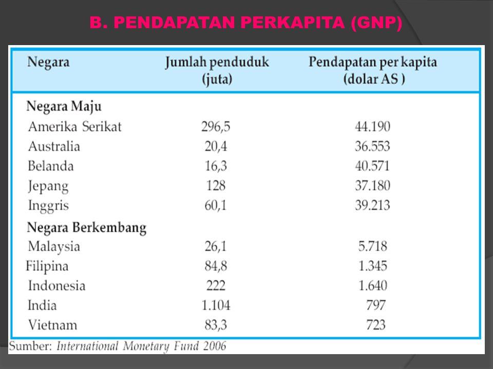 B. PENDAPATAN PERKAPITA (GNP)
