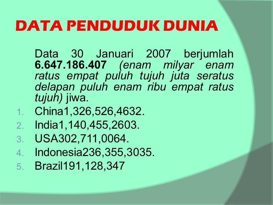 DATA PENDUDUK DUNIA Data 30 Januari 2007 berjumlah 6.647.186.407 (enam milyar enam ratus empat puluh tujuh juta seratus delapan puluh enam ribu empat