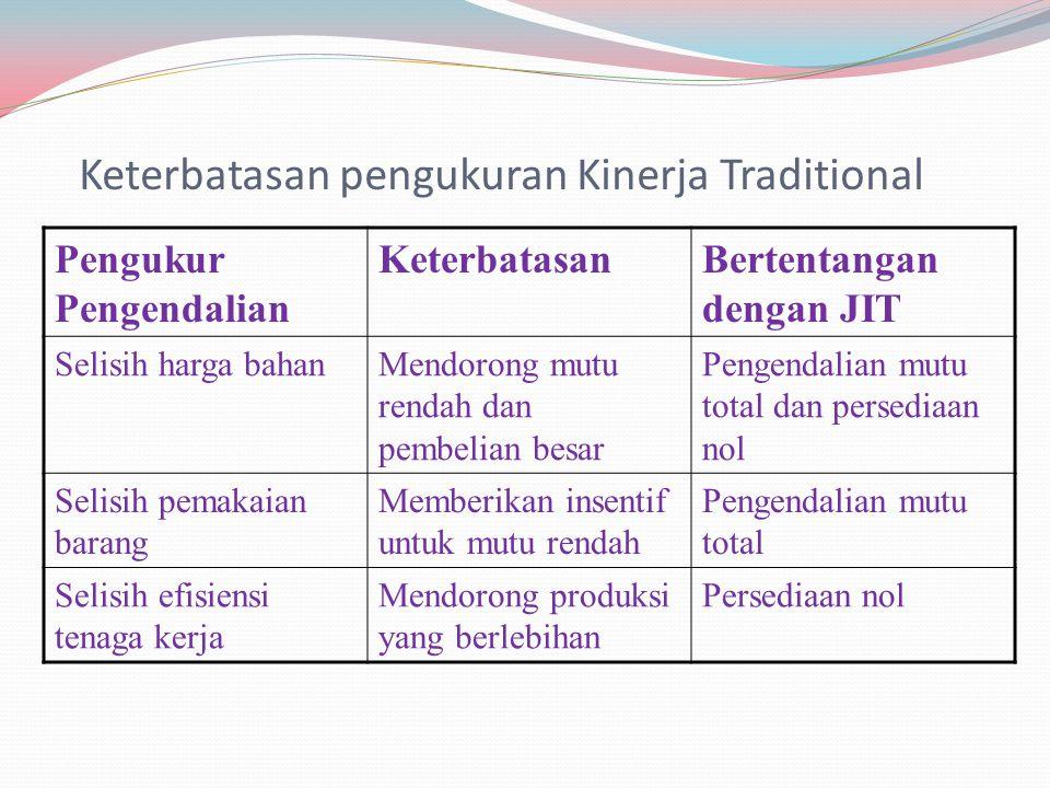 Keterbatasan pengukuran Kinerja Traditional Pengukur Pengendalian KeterbatasanBertentangan dengan JIT Selisih harga bahanMendorong mutu rendah dan pem