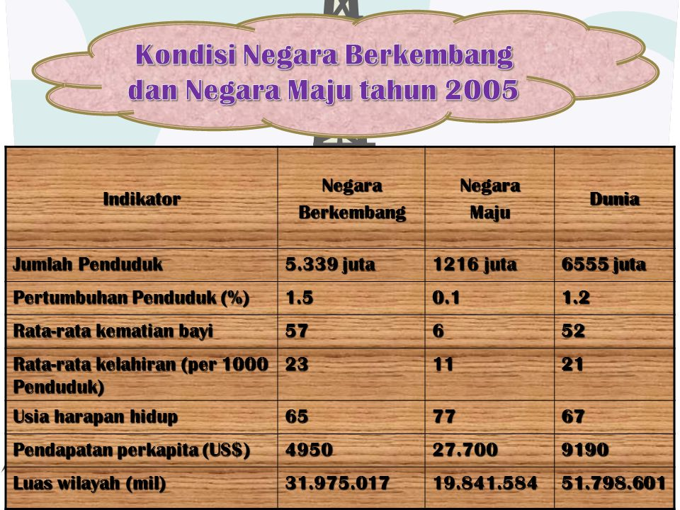 IndikatorNegaraBerkembangNegaraMajuDunia Jumlah Penduduk 5.339 juta 1216 juta 6555 juta Pertumbuhan Penduduk (%) 1.50.11.2 Rata-rata kematian bayi 576