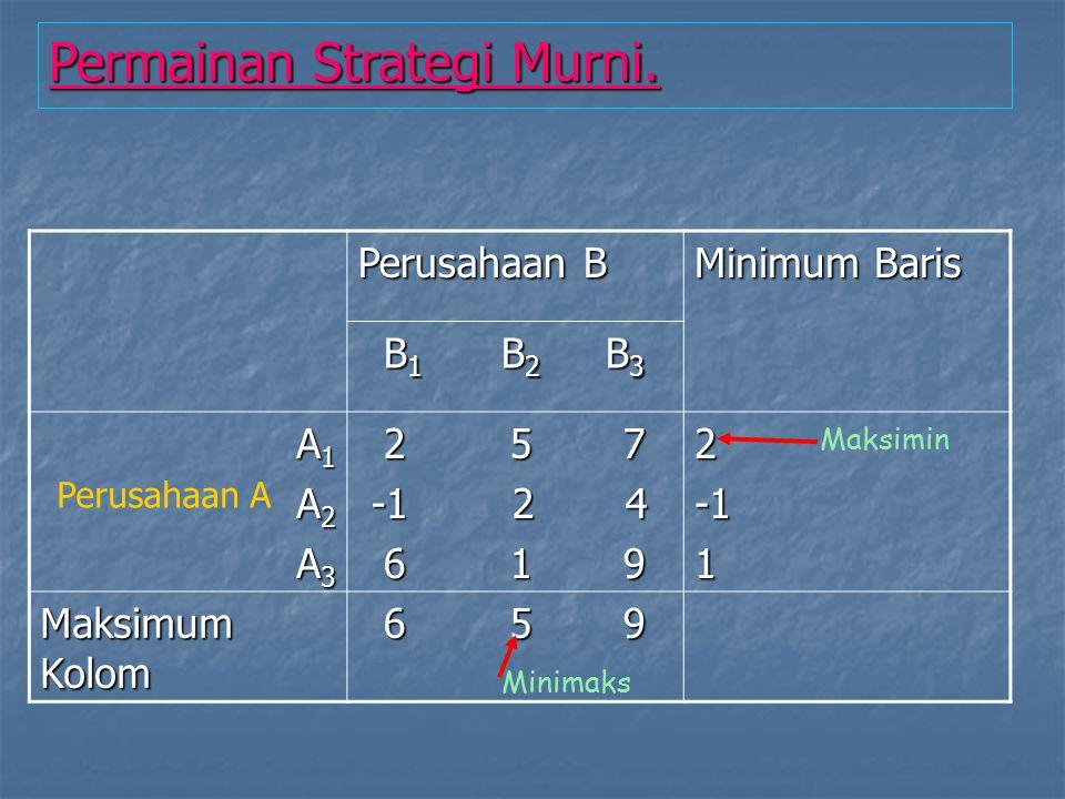 Metode Linier programming A sbg maksmin player : 2x 1 + 6x 2 >= V {bila pemain B menggunakan strategi B 1 } 5x 1 + 1x 2 >= V {bila pemain B menggunakan strategi B 2 } Diketahui : x 1 + x 2 = 1 Dan x 1,x 2 >= 0 B sbg minmaks player : 2y 1 + 5y 2 <= V {bila pemain A menggunakan strategi A 1 } 6y 1 + 1y 2 <= V {bila pemain A menggunakan strategi A 3 } Diketahui : y 1 + y 2 = 1 Dan y 1,y 2 >= 0