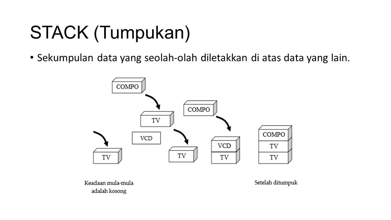 STACK (Tumpukan) Sekumpulan data yang seolah-olah diletakkan di atas data yang lain.