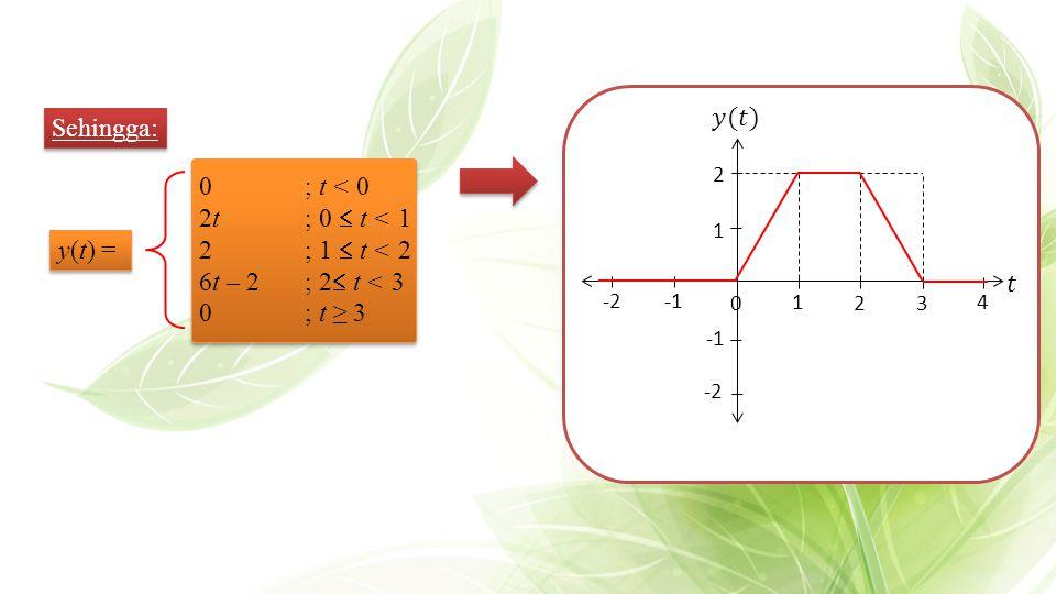 Sehingga: y(t) = 0; t < 0 2t; 0  t < 1 2; 1  t < 2 6t – 2; 2  t < 3 0; t ≥ 3 32 4 1 2 0 -2 -2 1