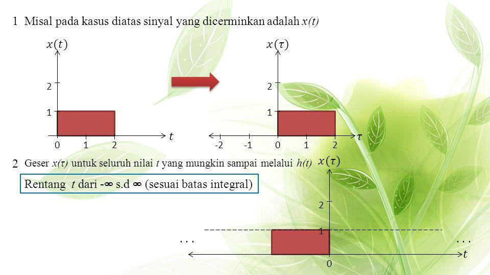 1Misal pada kasus diatas sinyal yang dicerminkan adalah x(t) 2 Geser x(τ) untuk seluruh nilai t yang mungkin sampai melalui h(t) Rentang t dari -  s.