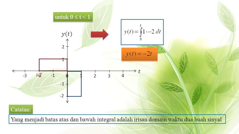 t t-2 Catatan: Yang menjadi batas atas dan bawah integral adalah irisan domain waktu dua buah sinyal untuk 0  t < 1 32 4 1 2 0 -2 -2 -3 1