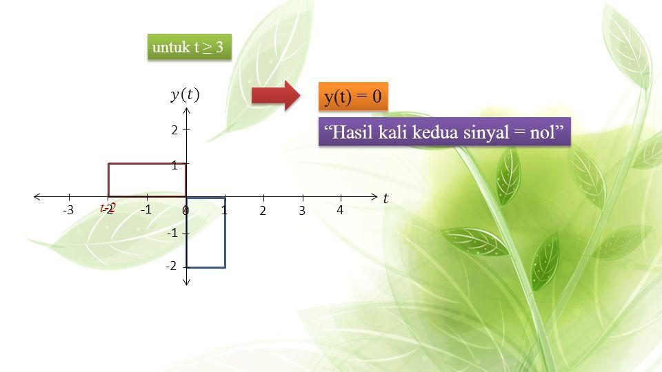 """t t-2 untuk t ≥ 3 32 4 1 2 0 -2 -2 -3 1 y(t) = 0 """"Hasil kali kedua sinyal = nol"""""""