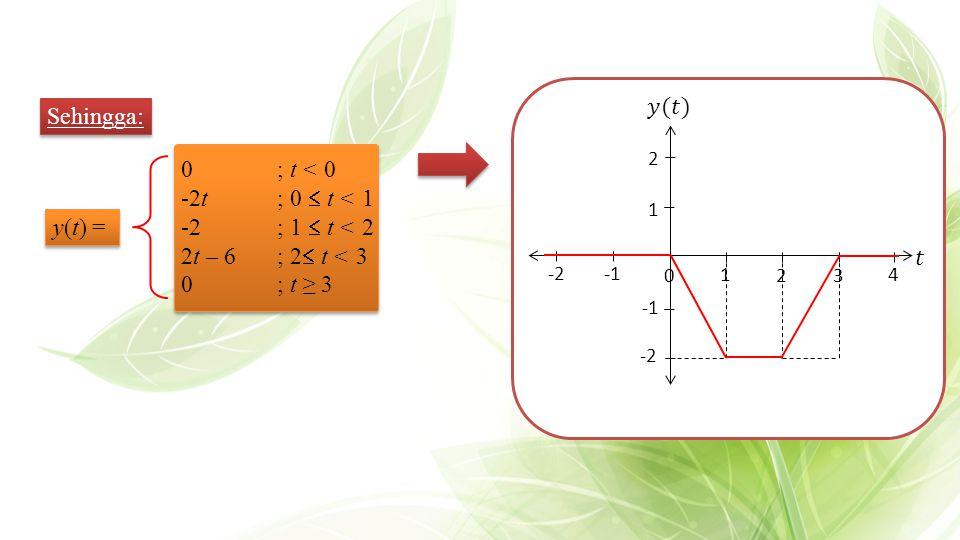 Sehingga: y(t) = 0; t < 0 -2t; 0  t < 1 -2; 1  t < 2 2t – 6; 2  t < 3 0; t ≥ 3 32 4 1 2 0 -2 -2 1