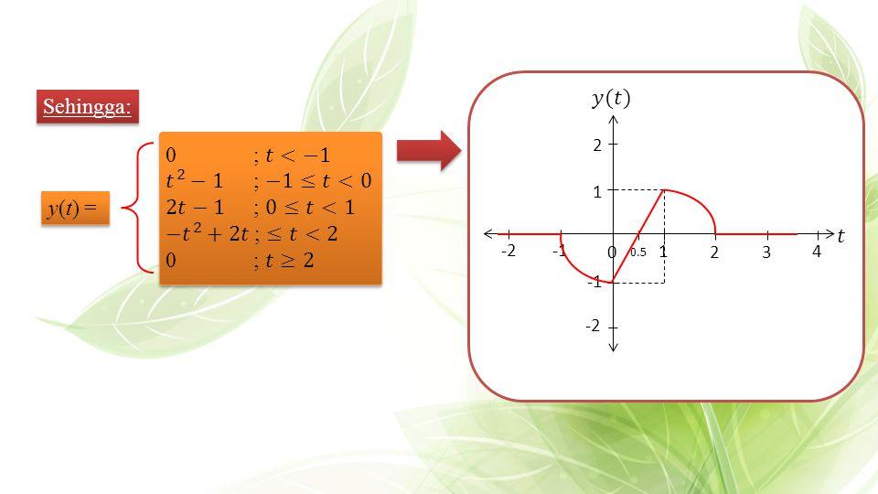 32 4 1 2 0 -2 -2 1 0.5 Sehingga: y(t) =