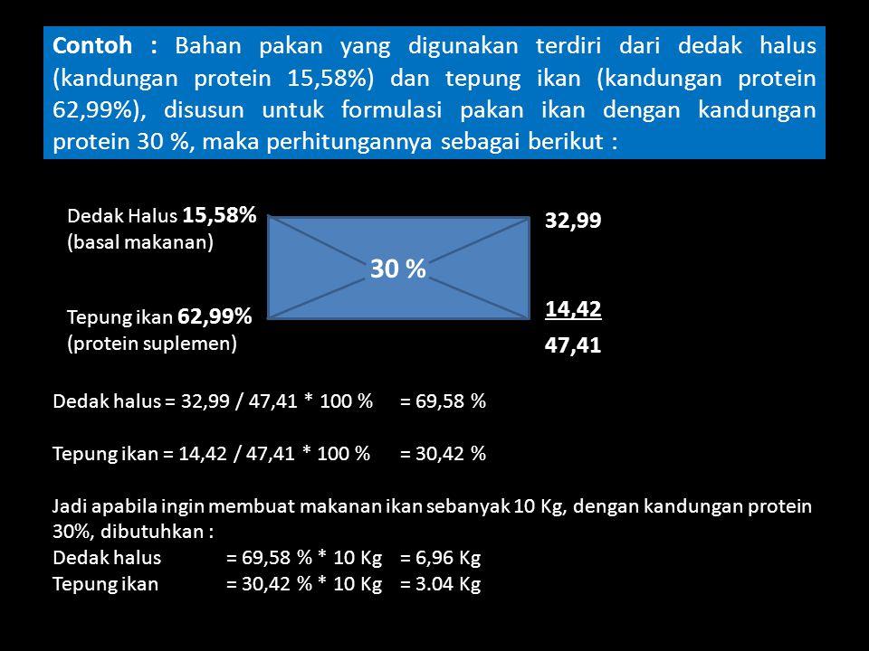 Contoh : Bahan pakan yang digunakan terdiri dari dedak halus (kandungan protein 15,58%) dan tepung ikan (kandungan protein 62,99%), disusun untuk formulasi pakan ikan dengan kandungan protein 30 %, maka perhitungannya sebagai berikut : Dedak Halus 15,58% (basal makanan) Tepung ikan 62,99% (protein suplemen) 30 % 32,99 14,42 47,41 Dedak halus = 32,99 / 47,41 * 100 %= 69,58 % Tepung ikan = 14,42 / 47,41 * 100 %= 30,42 % Jadi apabila ingin membuat makanan ikan sebanyak 10 Kg, dengan kandungan protein 30%, dibutuhkan : Dedak halus= 69,58 % * 10 Kg= 6,96 Kg Tepung ikan= 30,42 % * 10 Kg= 3.04 Kg