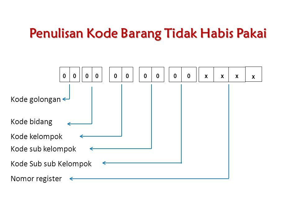 Penulisan Kode Barang Tidak Habis Pakai 0000000000xx x x Nomor register Kode Sub sub Kelompok Kode kelompok Kode sub kelompok Kode bidang Kode golonga