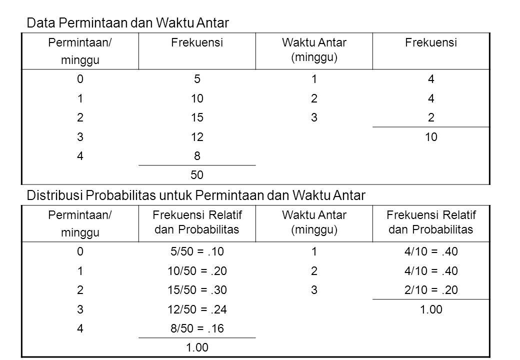 Data Permintaan dan Waktu Antar Permintaan/ minggu FrekuensiWaktu Antar (minggu) Frekuensi 0514 11024 21532 31210 48 50 Distribusi Probabilitas untuk