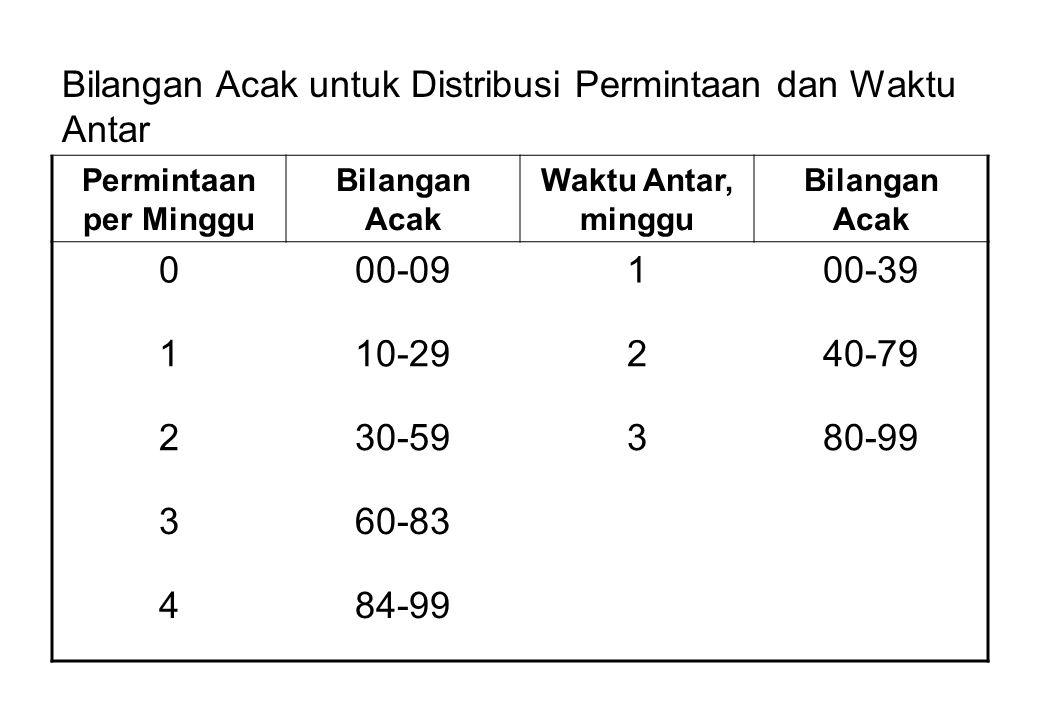 Bilangan Acak untuk Distribusi Permintaan dan Waktu Antar Permintaan per Minggu Bilangan Acak Waktu Antar, minggu Bilangan Acak 000-09100-39 110-29240